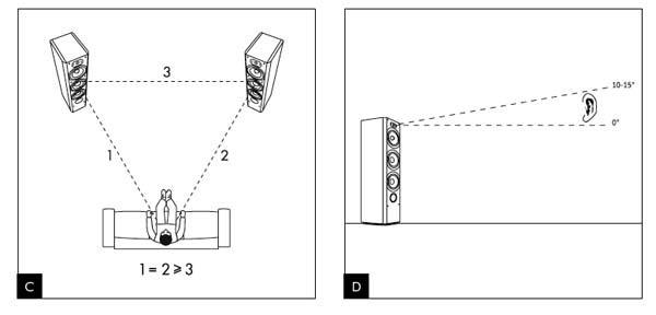 Khoảng cách giữa loa và tường ảnh hưởng đến chất lượng âm thanh